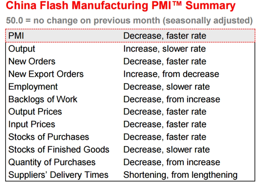china pmi april