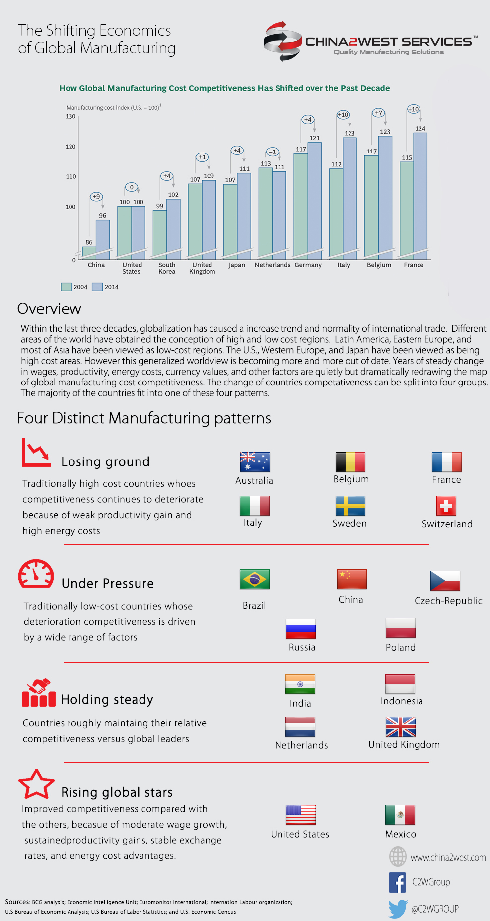 How global manufacturing cost has changed FINAL