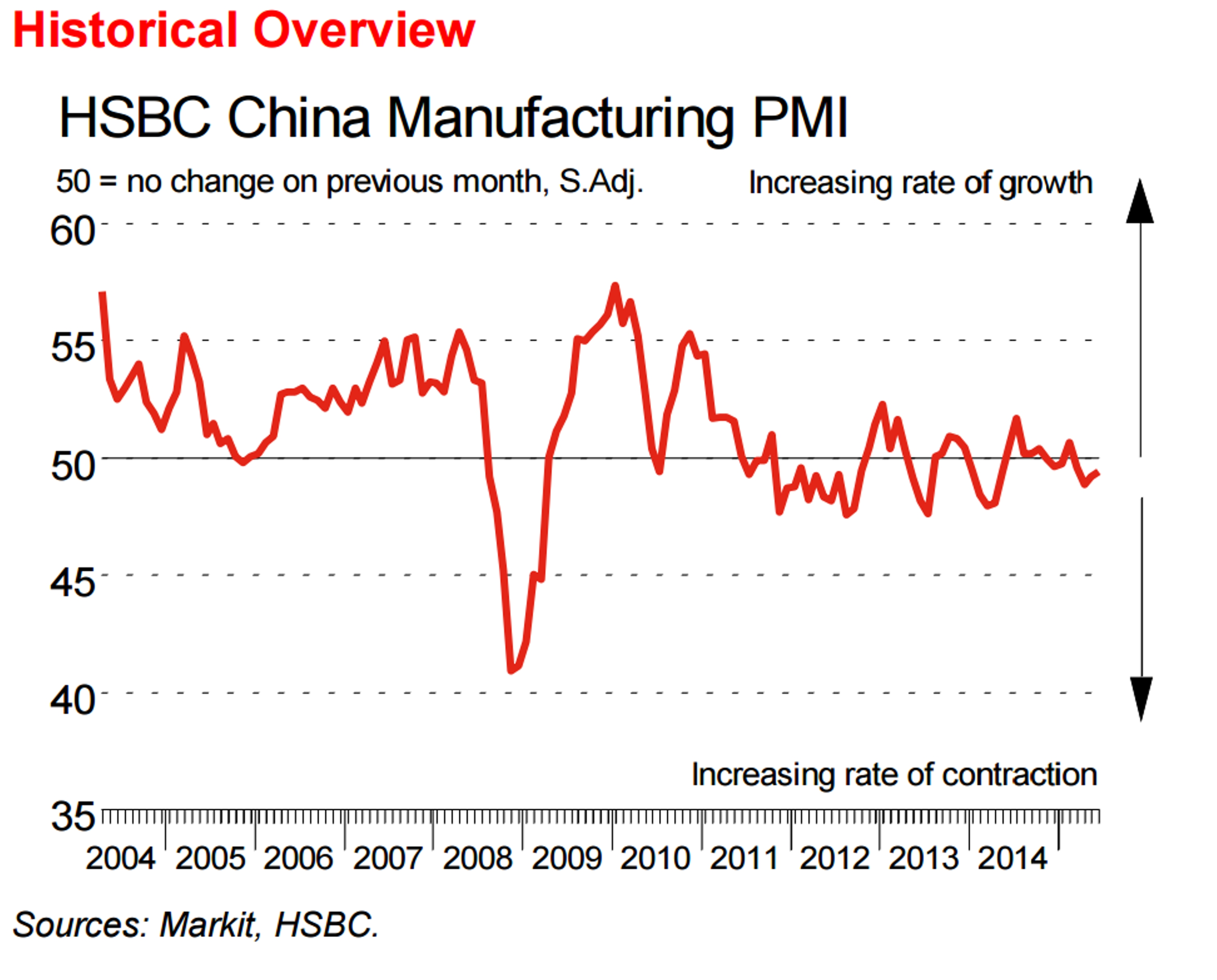 china pmi june 1