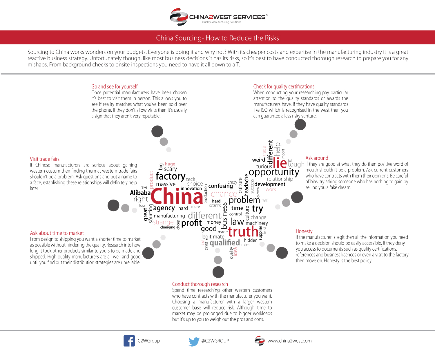 C2W Infographic - China Sourcing How to Reduce the Risks