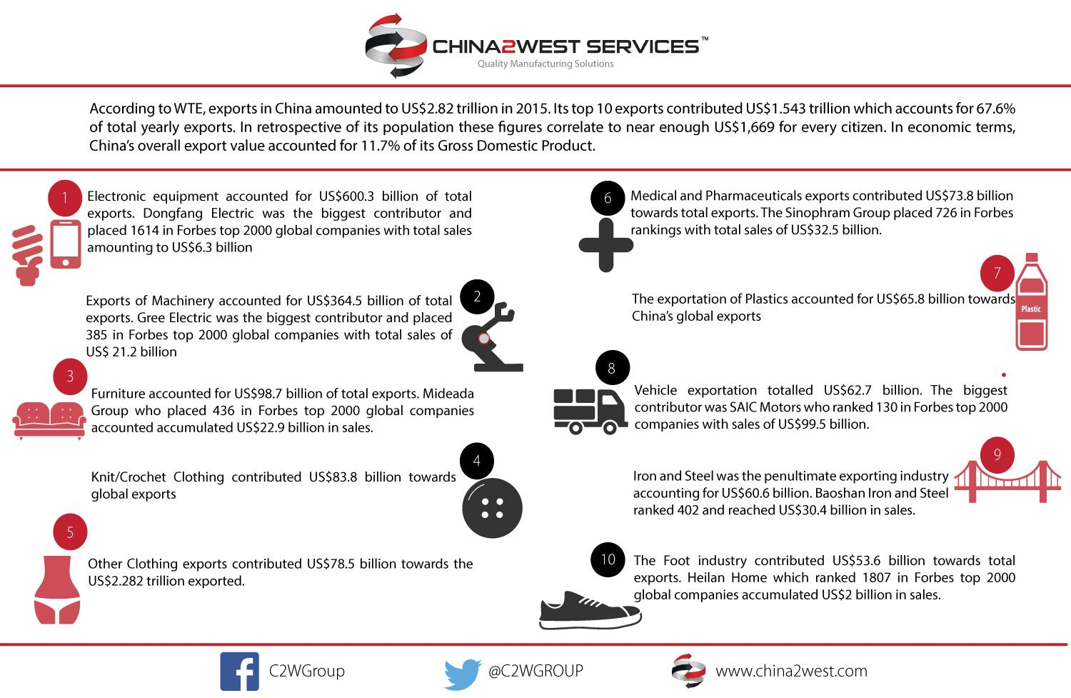 C2W Infographic- China's Top 10 Exports