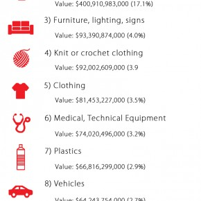 C2W Infographic – China's top 10 Exports 2014