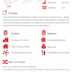 C2W Infographic – Hong Kong-Zhuhai-Macau bridge