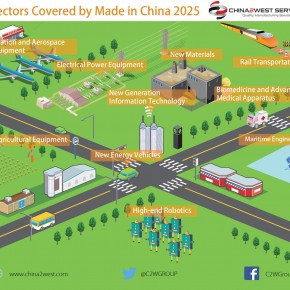 C2W Infographic – Sectors Covered by Made in China 2025
