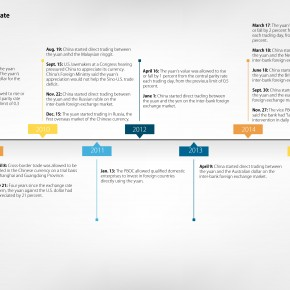 C2W Infographic – Chronicle of China's Yuan
