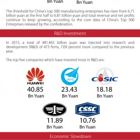 C2W-Infographic -China Maintains its Position as World's No.1 Manufacturing Power