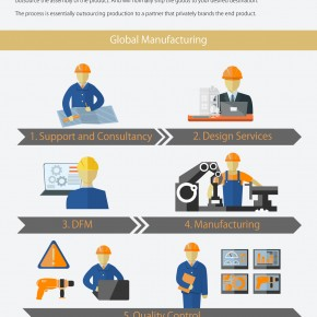 C2W Infographic – Contract Manufacturing vs Global Manufacturing