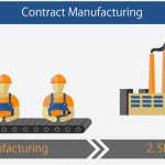 Contract Manufacturer in China