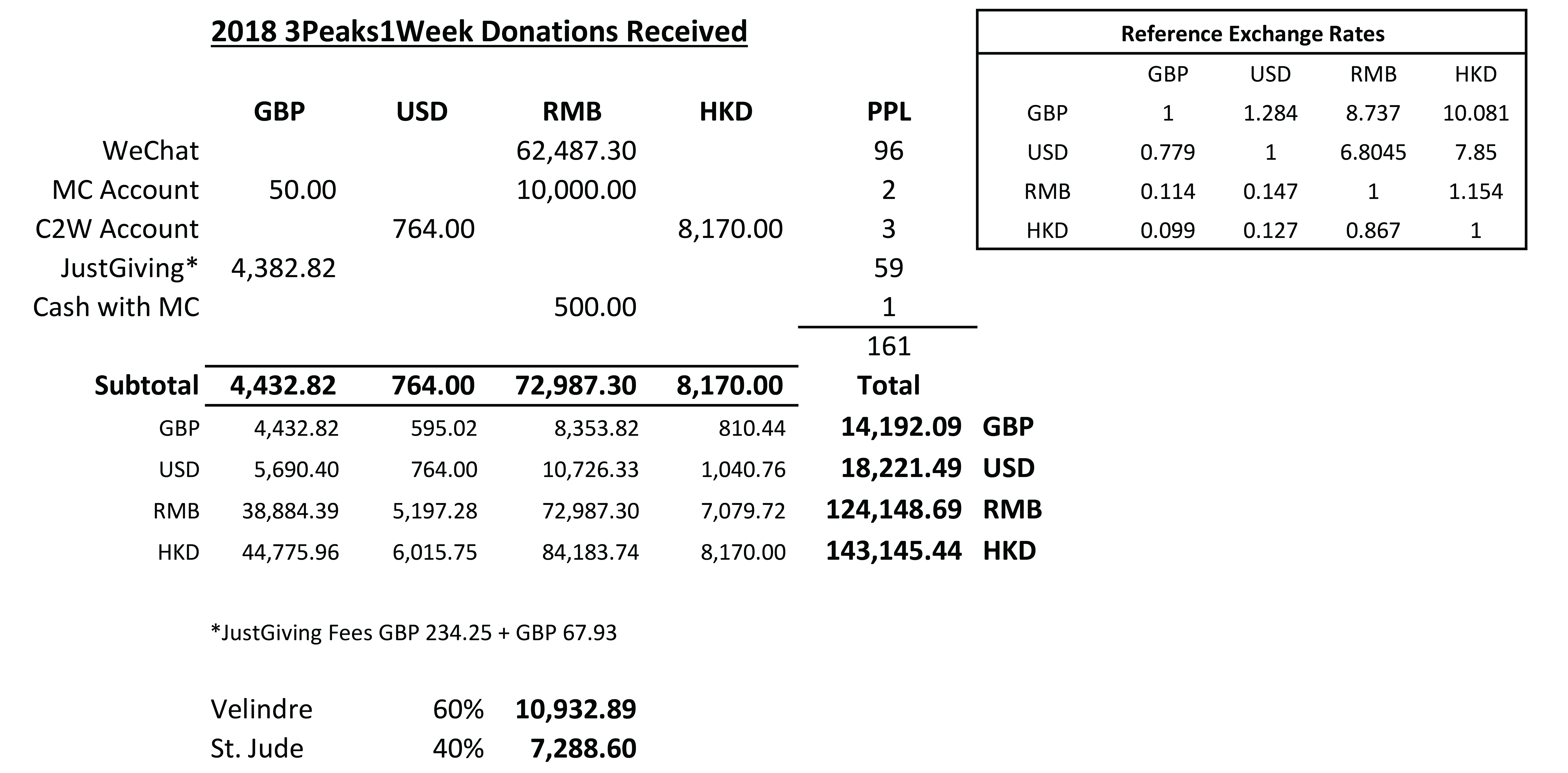 3 Peaks 1 Week Total Donations Breakdown1