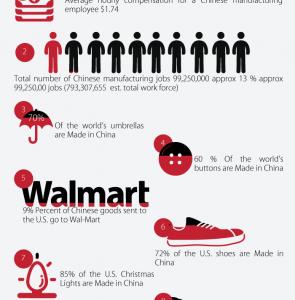 China Manufacturing Infographics