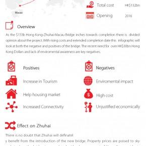 C2W Infographic – Hong Kong-Zhuhai-Macau bridge