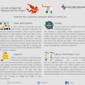 C2W Infographic – India Vs China