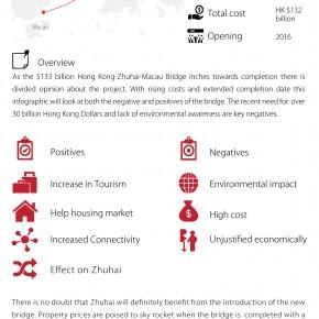 C2W Infographic – Hong Kong Zhuhai Macau Bridge