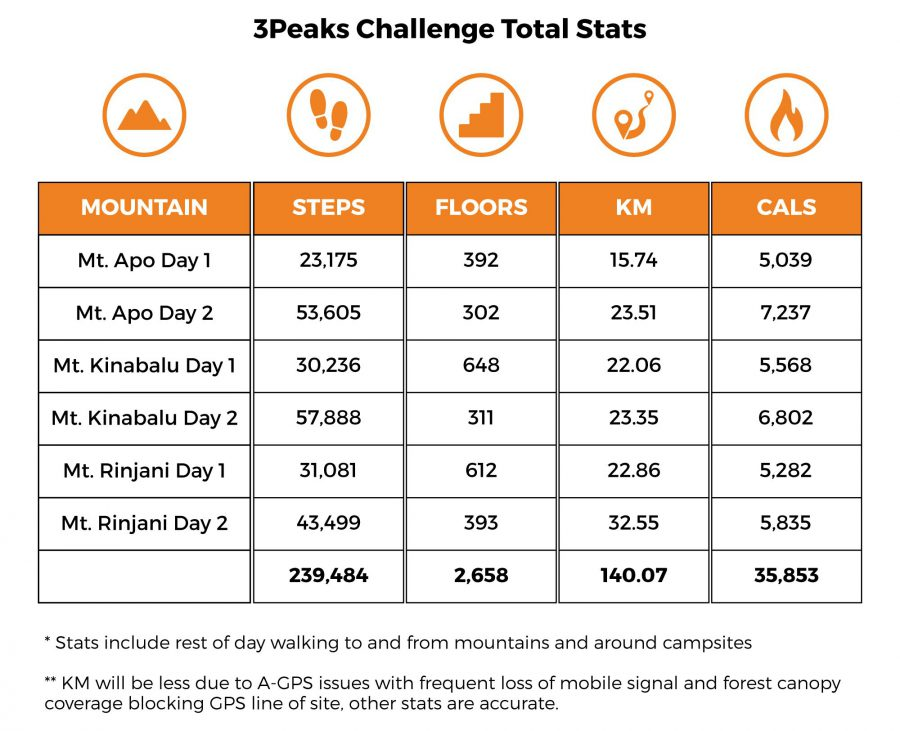 3Peaks total stats